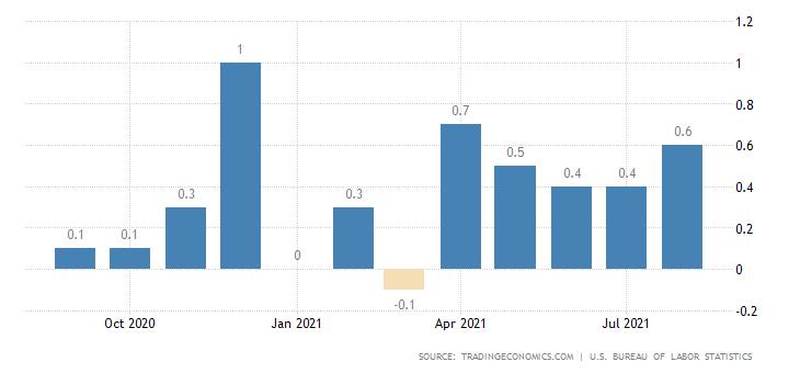 Рынок США. Чудеса статистики