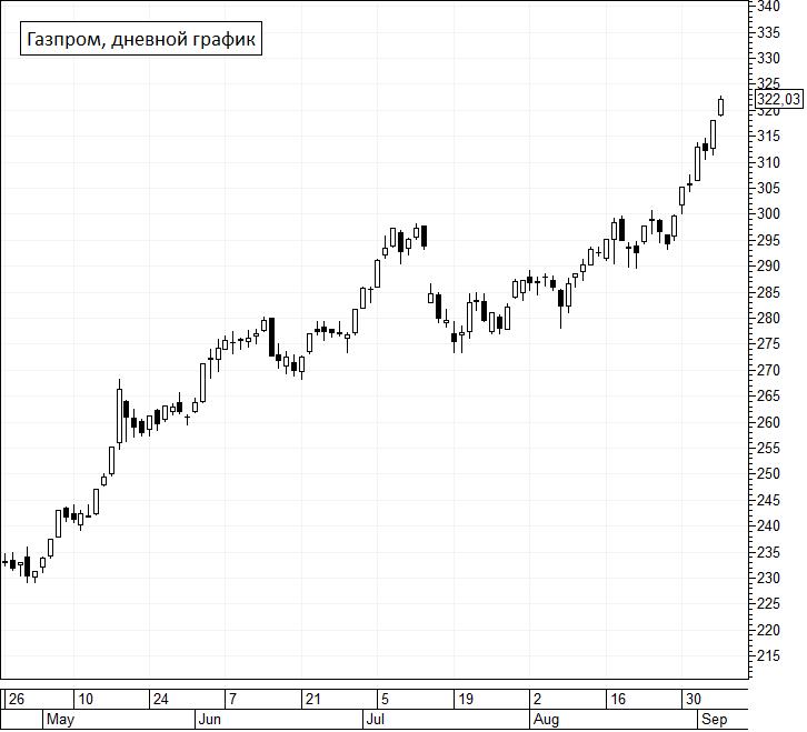 Цены на газ превысили $650 за тысячу кубов. Акции Газпрома растут