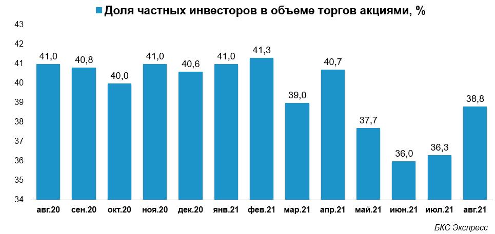 Мосбиржа рассказала об ускорении темпов роста числа инвесторов