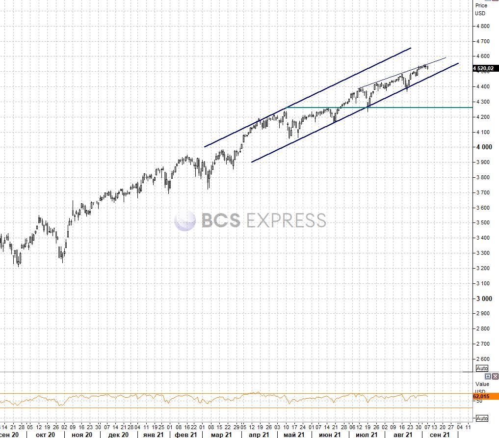 Рынок США. Пессимизм после праздника