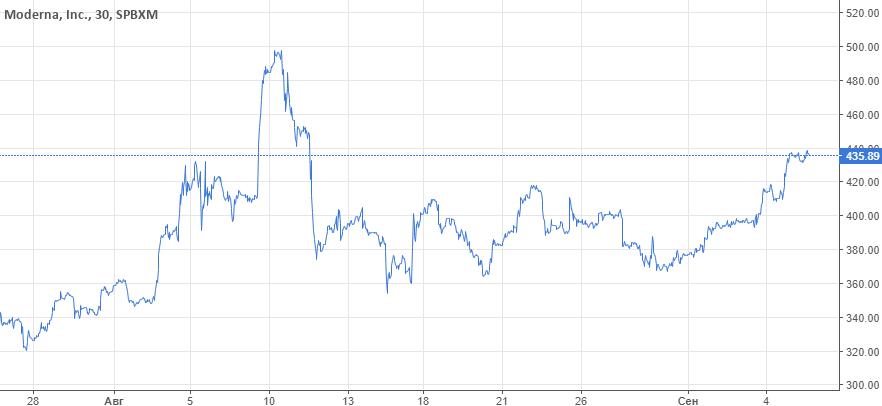 Morgan Stanley повысил на 77% таргет по Moderna. Акции ускорились