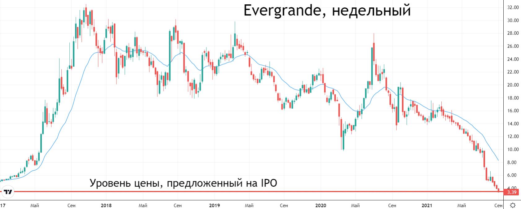 Акции Evergrande упали ниже уровня IPO. Почему это угрожает финансовой системе Китая