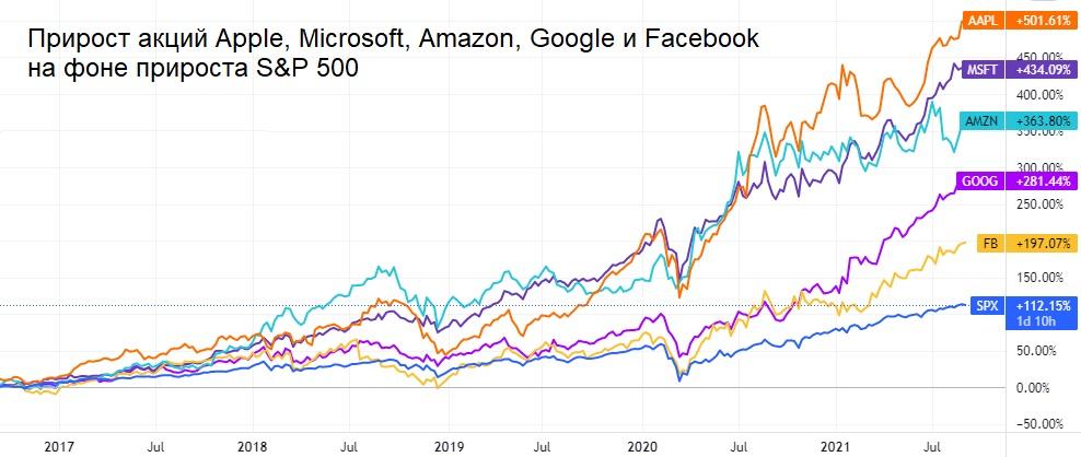 Акции IT-гигантов: насколько оправдан риск?