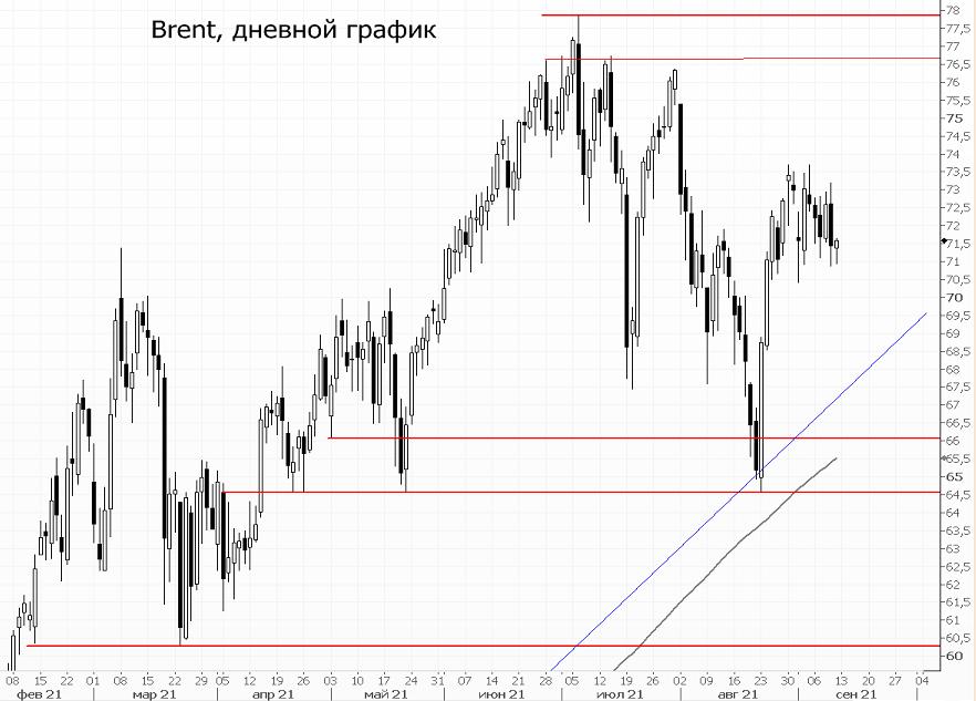 Рынку нефти не понравились данные от EIA