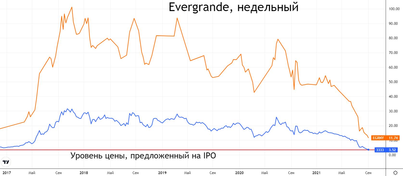 Власти Китая протянули руку помощи компании Evergrande