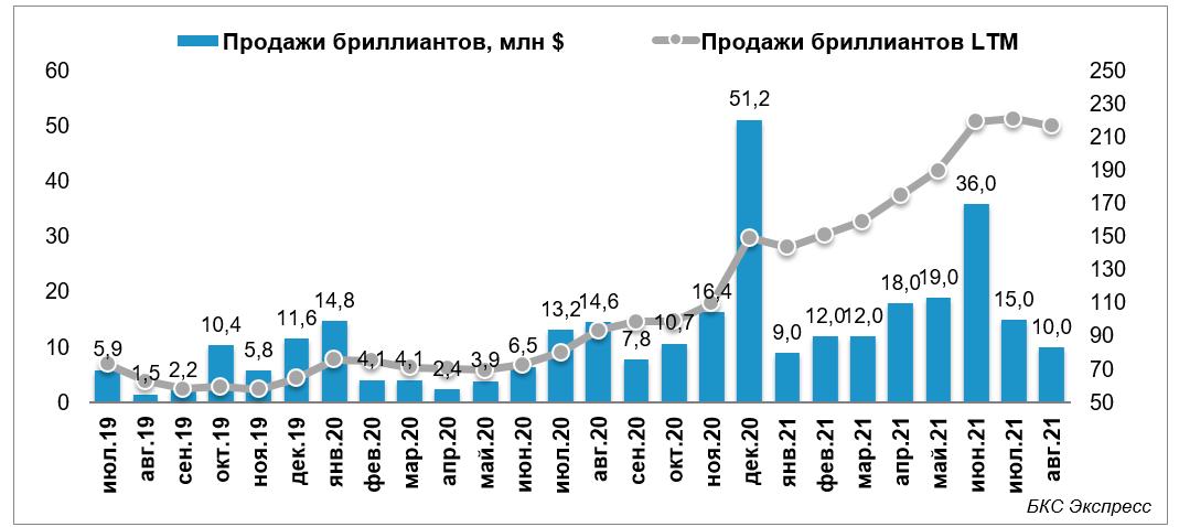 АЛРОСА опубликовала отчет о продажах за август