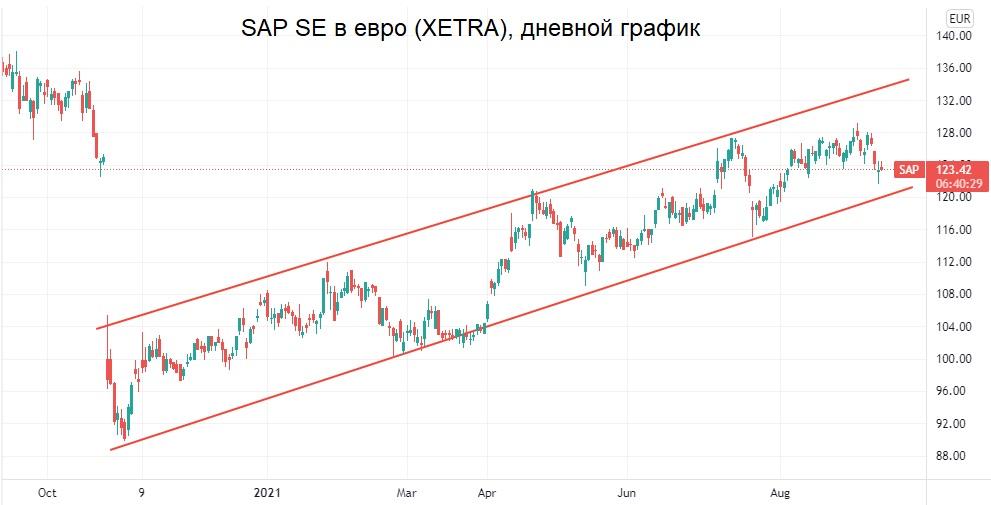 Для тех, кто инвестирует в евро. Топовая фишка Германии под новым углом