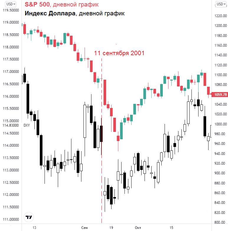 Как реагировали рынки на события 11 сентября 20 лет назад
