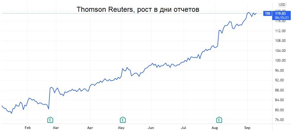 Главный по прогнозам. Основатель Refinitiv теперь доступен на бирже. Рост за три года — на 140%