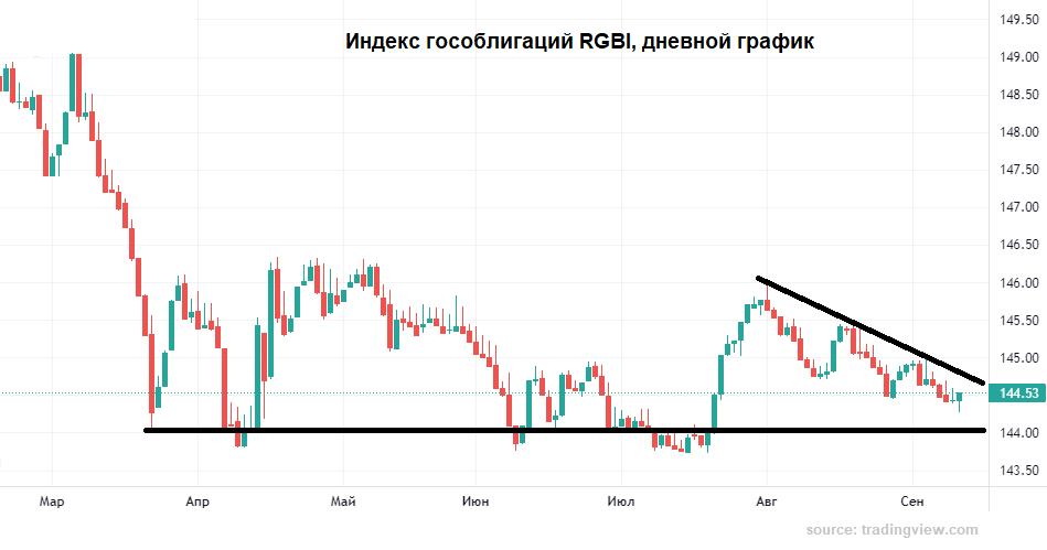 Почему рубль так отреагировал на ставку ЦБ