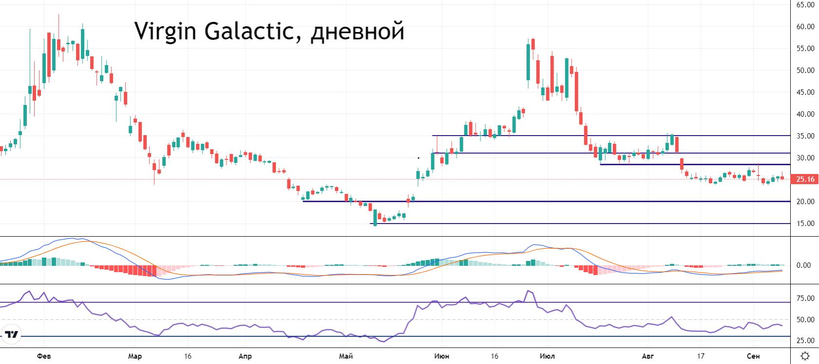 Virgin Galactic: «Аривидерчи» полету или почему падают акции