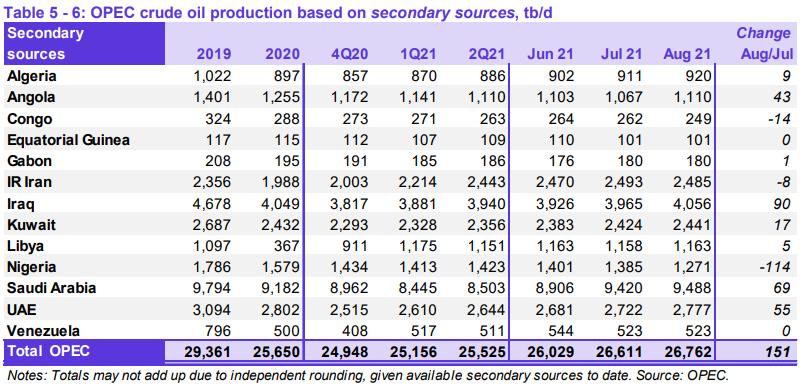 Отчет ОПЕК. Прогнозы и тренды на рынке нефти