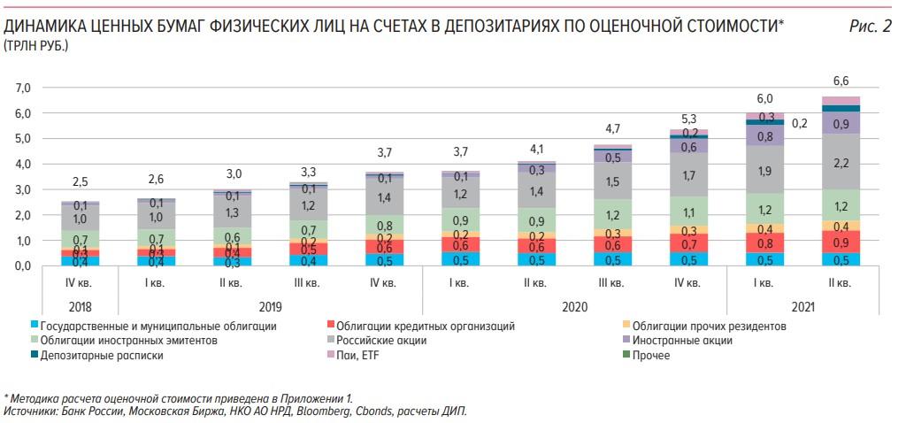 ЦБ: рост количества брокерских счетов во II кв. оказался минимальным за 2 года