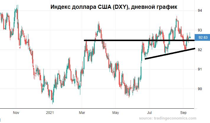 Рублю подыгрывают