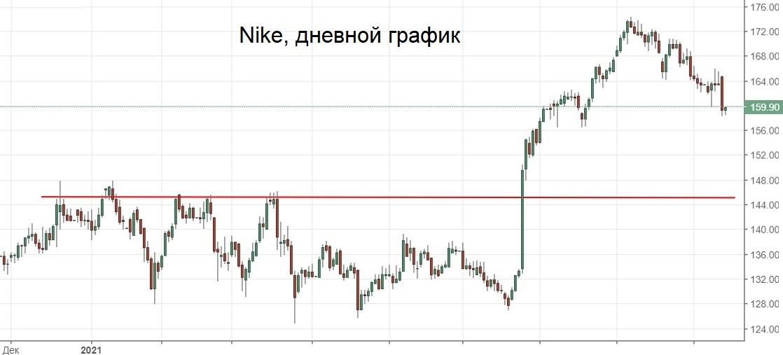 Nike резко выпала из фаворитов. Компания может потерять до половины производства