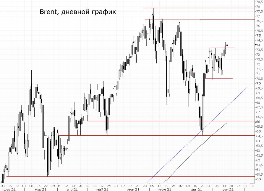 Прогнозы по спросу поддерживают цены на нефть