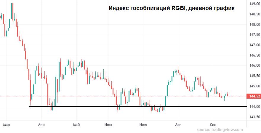 10-недельный максимум рубля