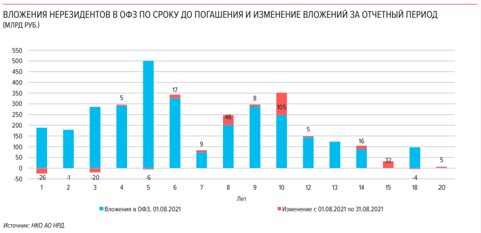 Нерезиденты скупают ОФЗ. Чем привлекает иностранцев российский долг