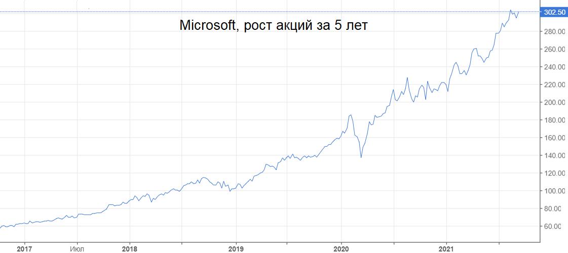 Microsoft проведет buyback на $60 млрд и поднимает дивиденд на 11%. Что это значит для инвесторов