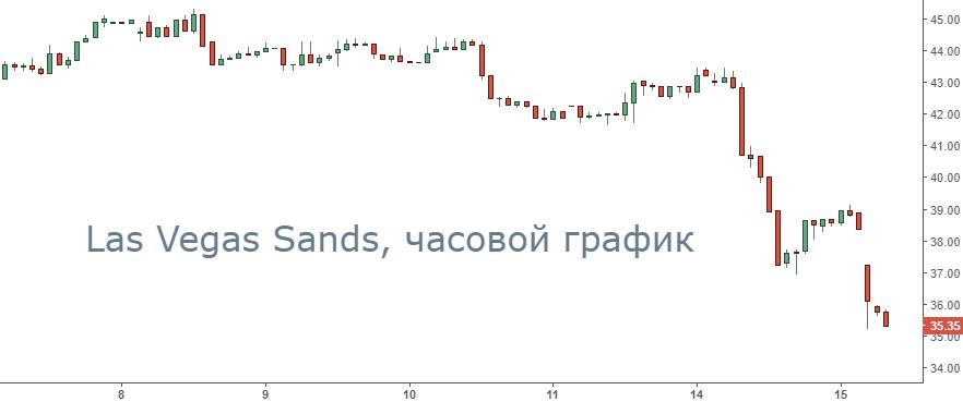 Акции Las Vegas Sands упали за два дня на 17%. Что происходит