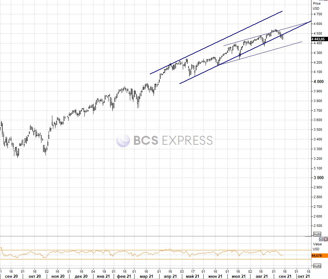 Рынок США. Мировая экономика замедляется, ФРС лучше не спешить