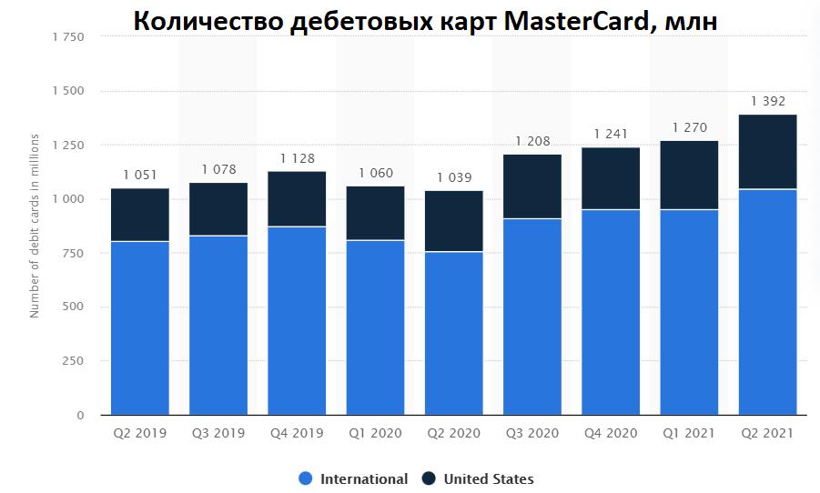 Карточная битва: Visa vs Mastercard. Чьи акции привлекательней