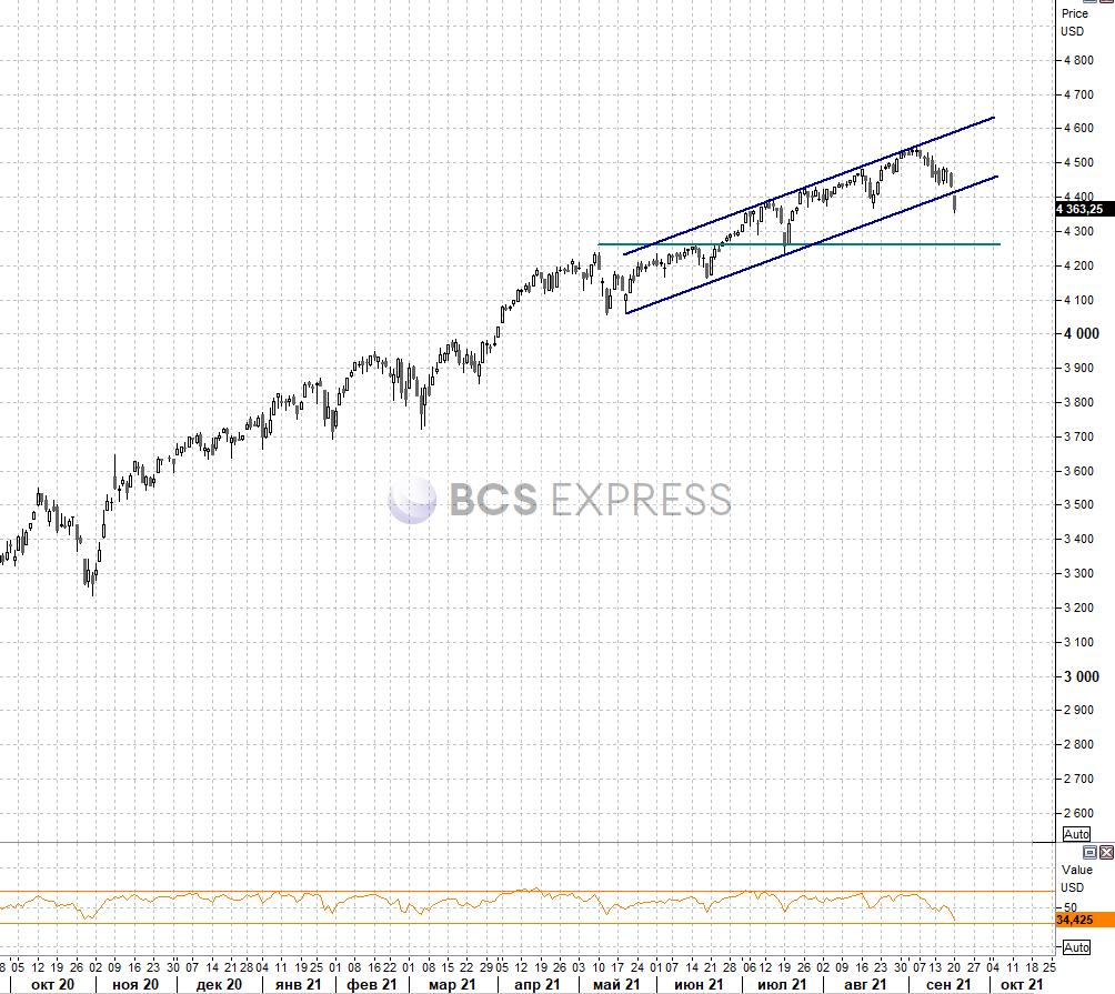 Рынок США. Индексы провалились