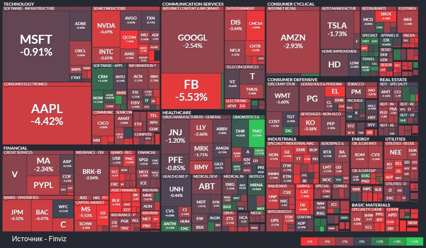 Какие акции сейчас шортят особенно сильно