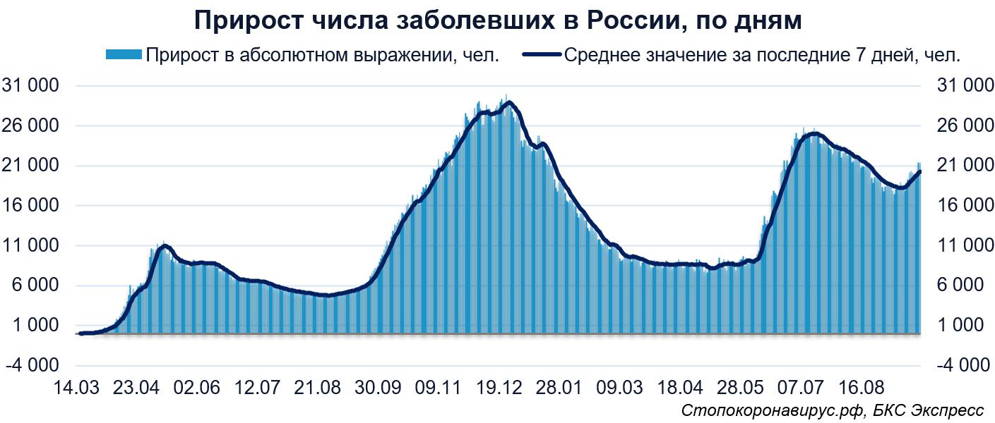 Коронавирус. В России второй день более 21 000 заболевших и рекорд жертв
