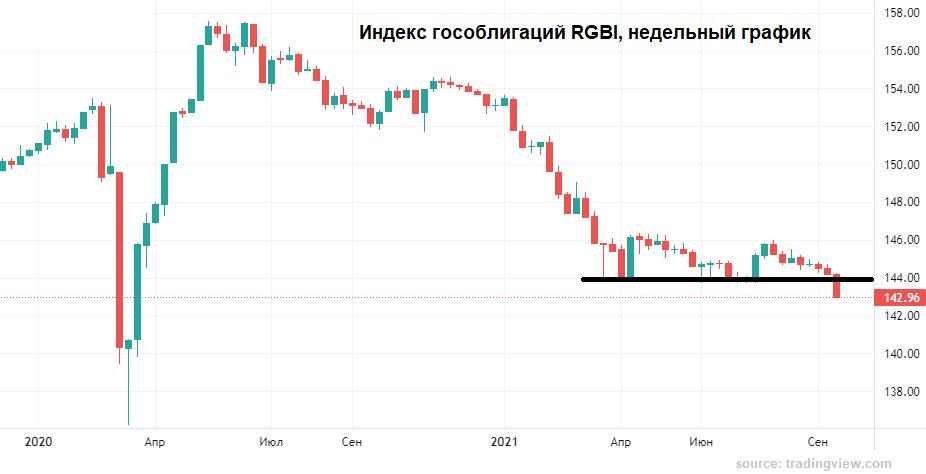 Рубль отмахнулся от угроз