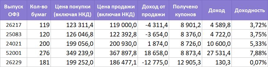 Идея в российских ОФЗ закрыта