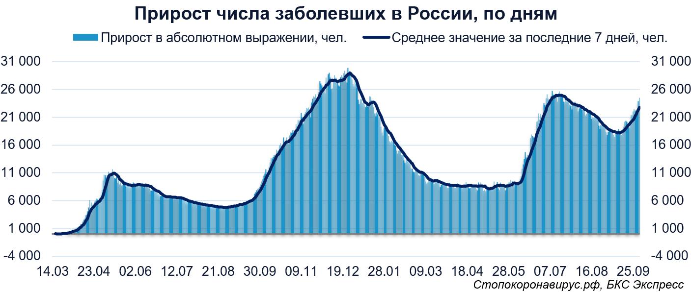 Коронавирус в мире. Октябрь для России начался с новых высот