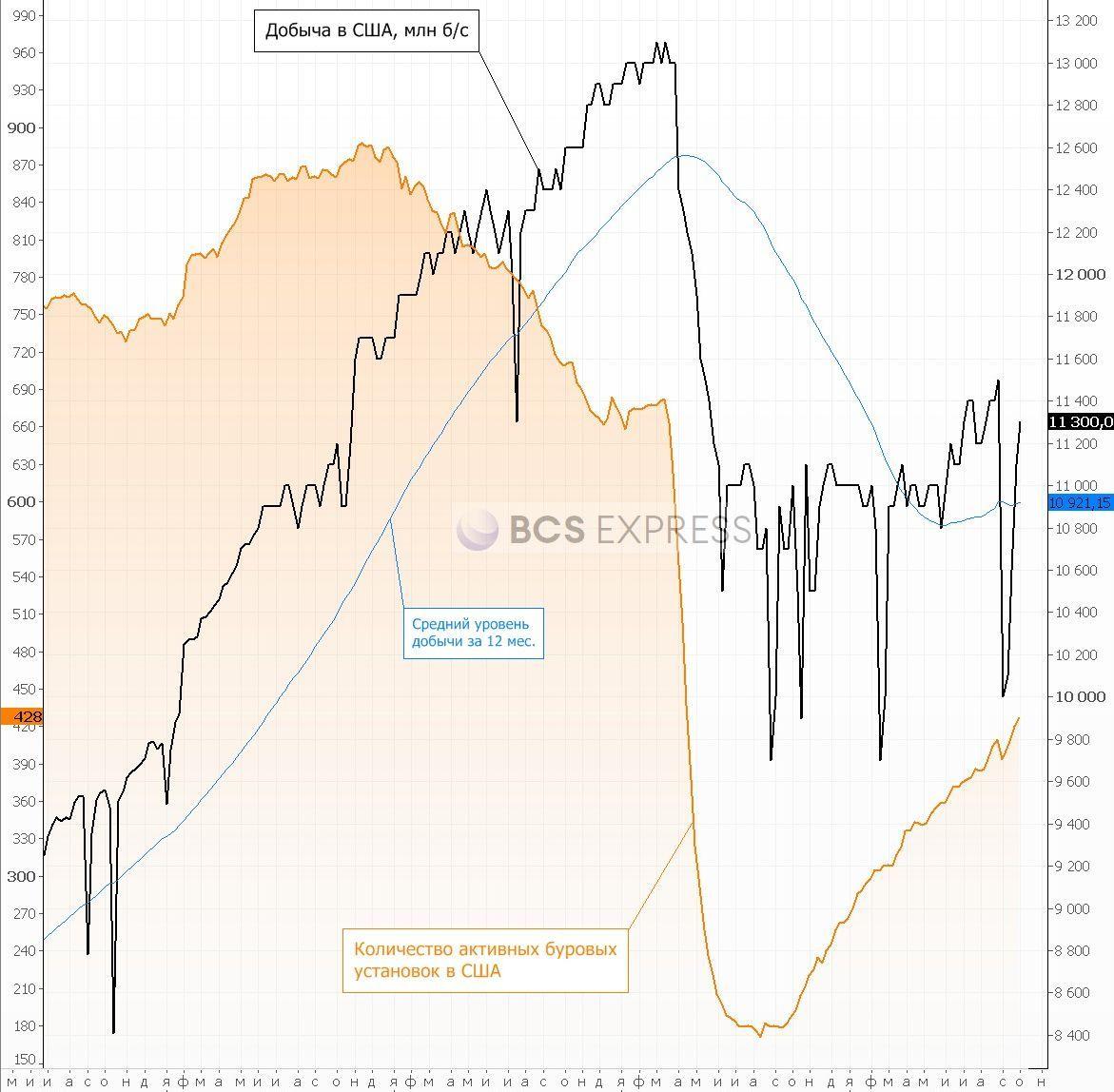 Рынок нефти. Продавцы вернулись
