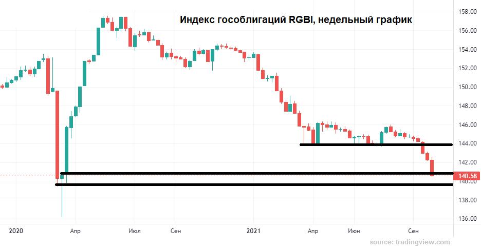 Рубль добил евро
