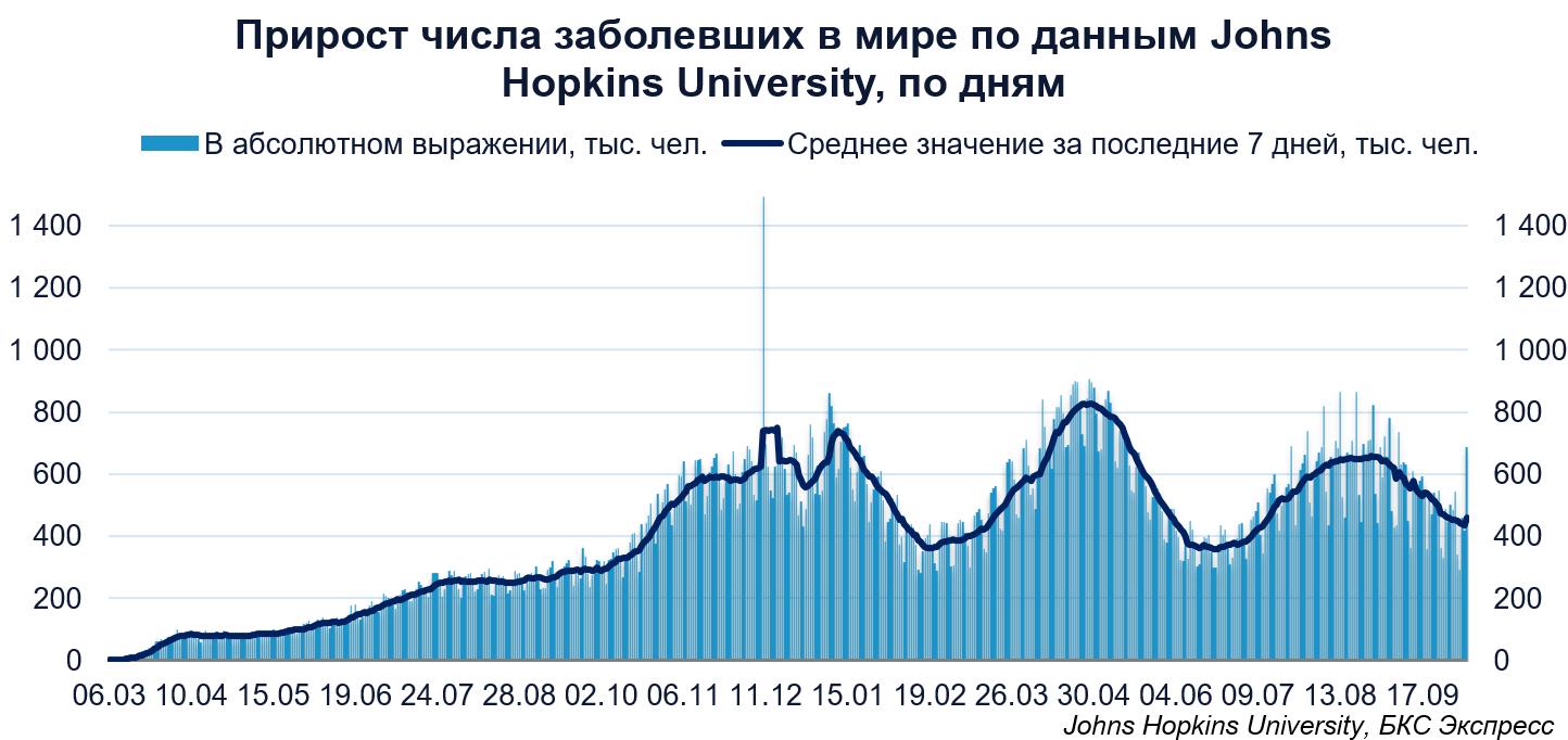 Коронавирус. В России впервые больше 27 000 заболевших в 2021