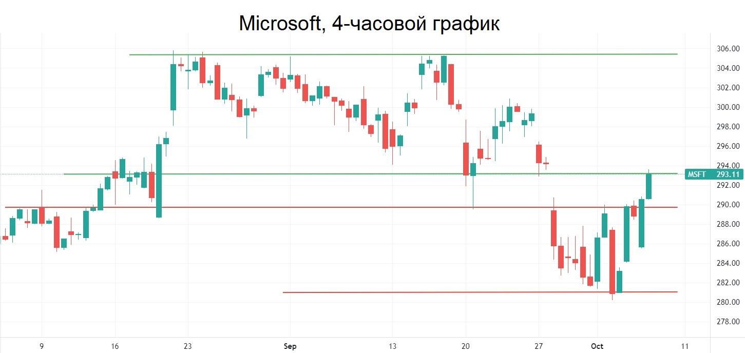 Акции Microsoft выходят из «пилы». Windows 11 тащит