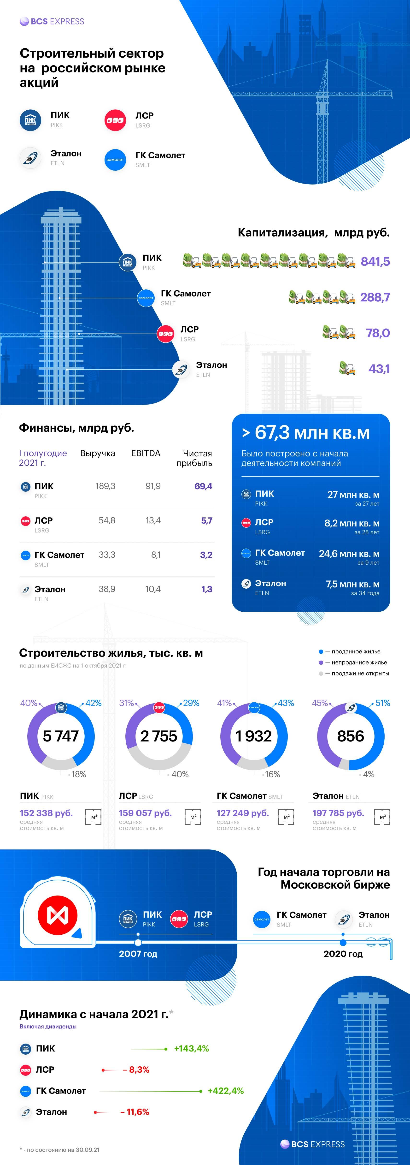 Строительный сектор на Московской бирже. Инфографика