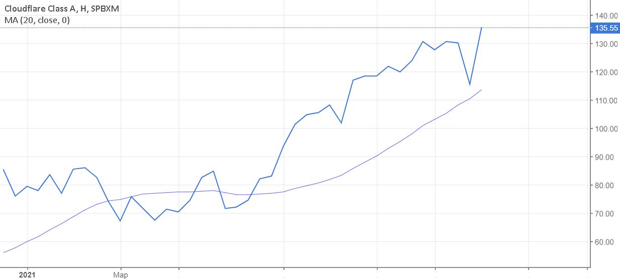 Cloudflare метит в высшую лигу. Акции +6% за сутки и +20% за неделю