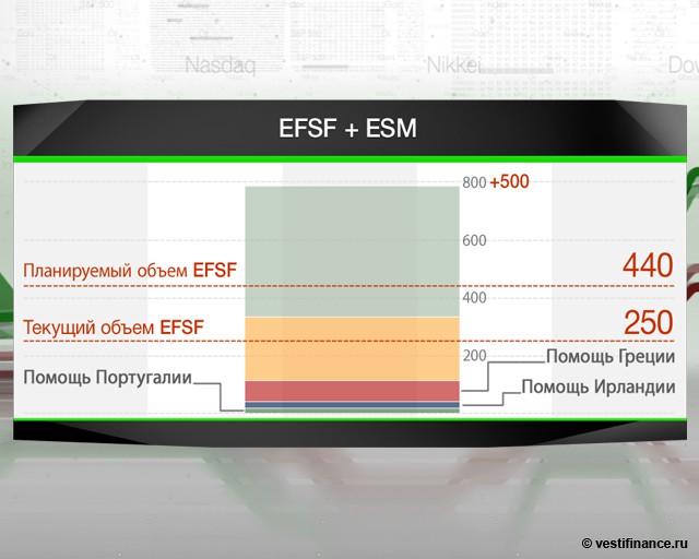 Увеличение ESM