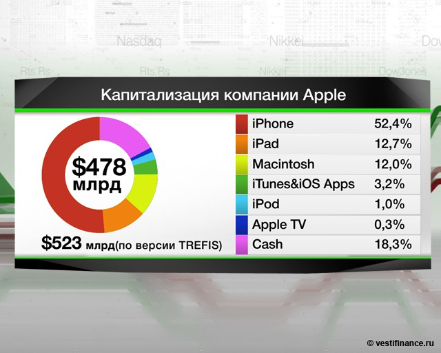 Apple обвиняют в обмане