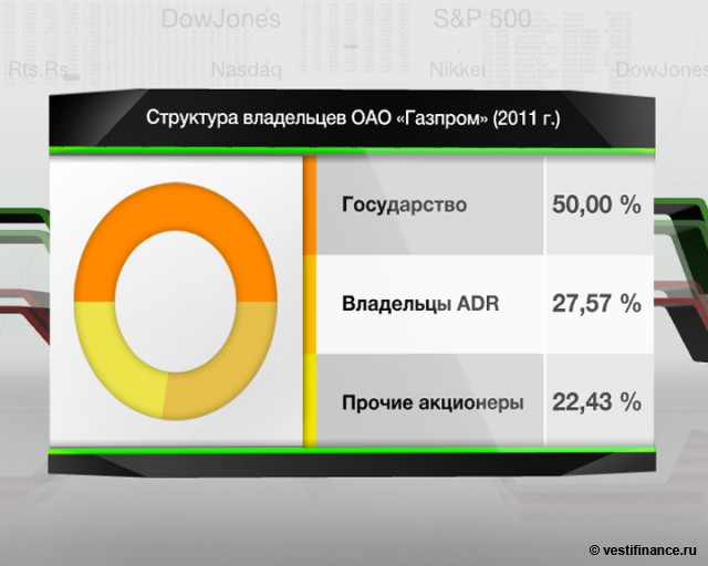 Отчет  quot;Газпрома