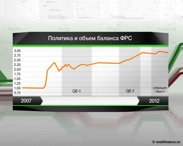 Бернанке: QE не влияет