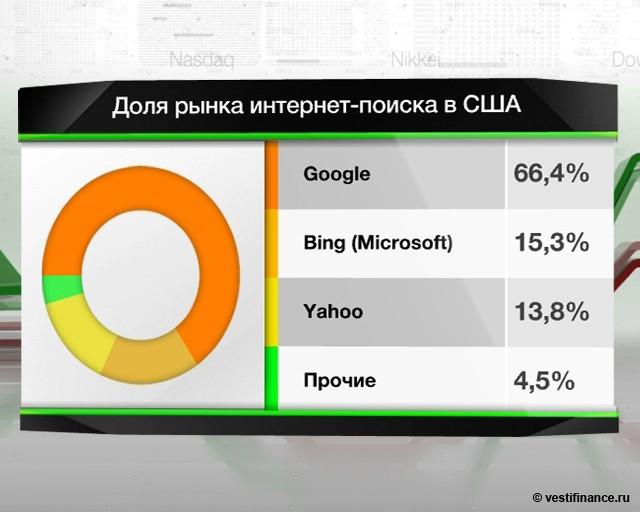 Yahoo! уволит 2 тыc.