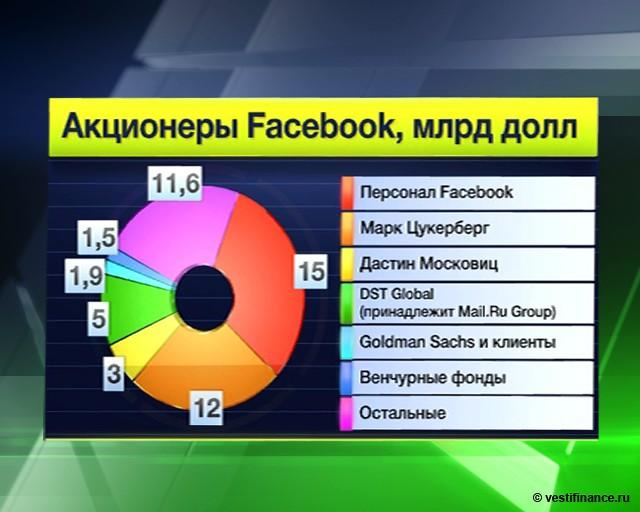 Facebook разместится на