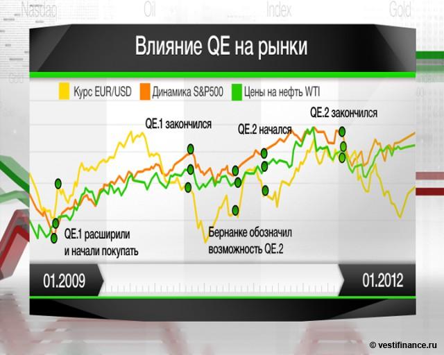 Вероятность старта QE3 -