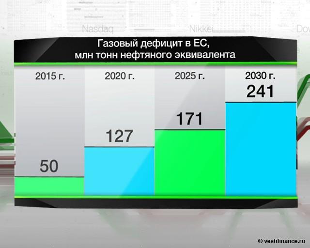 Россия - ЕС: газовый