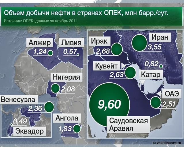 Спрос на нефть в 2012 г.