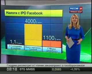 Facebook повысил ценовой