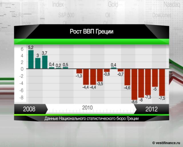 ВВП Греции сократился в