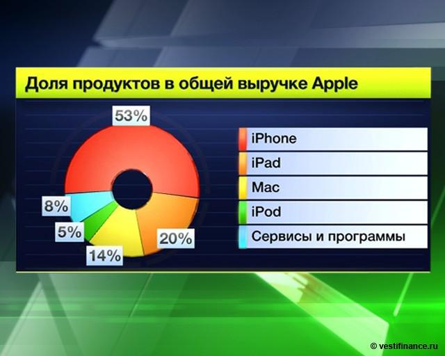 Apple снижает объемы